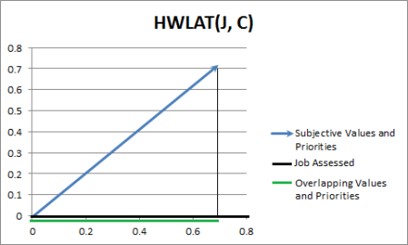 HWLAT Example
